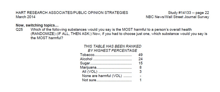 Wall Street Journal and NBC News poll data on harmful substances - sugar is more harmful than cannabis